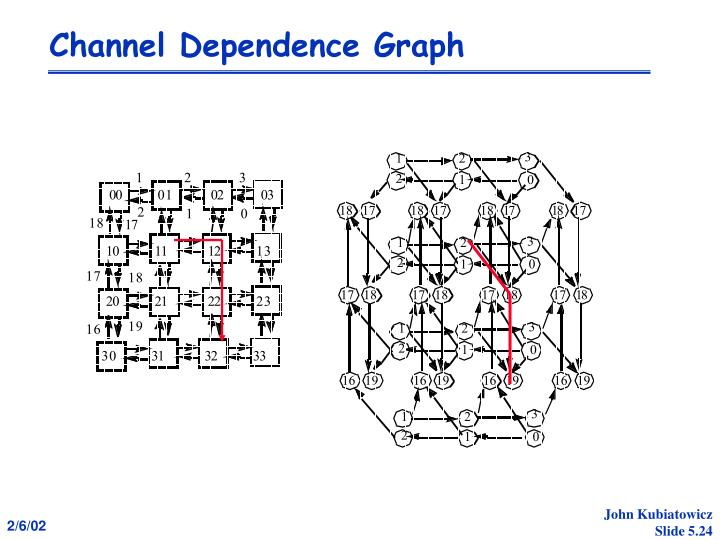 Channel Dependence Graph
