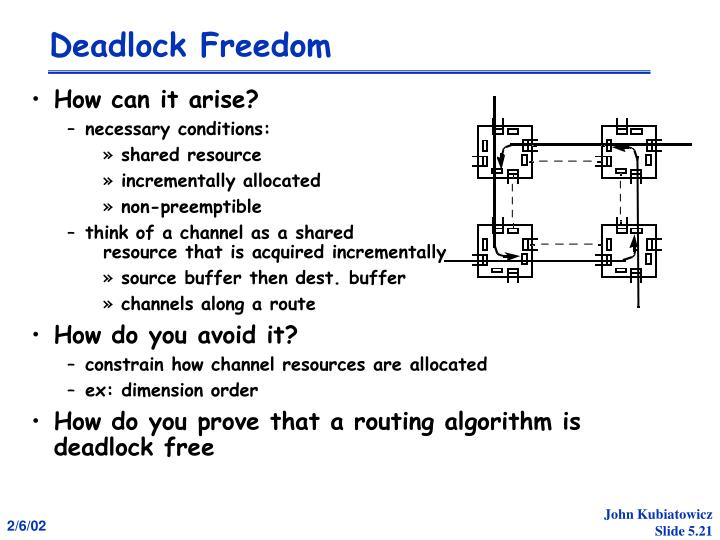 Deadlock Freedom