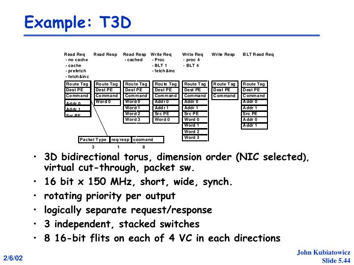 Example: T3D