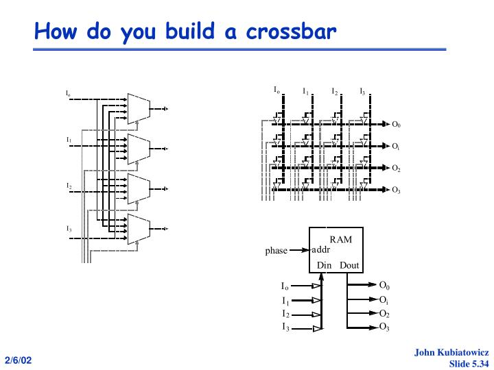 How do you build a crossbar