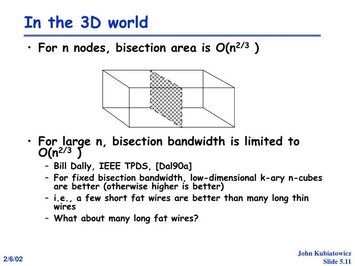 In the 3D world