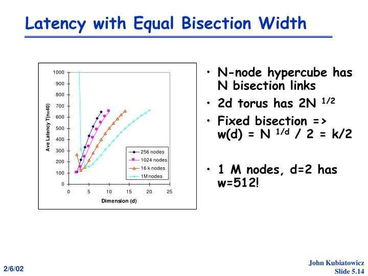 Latency with Equal Bisection Width