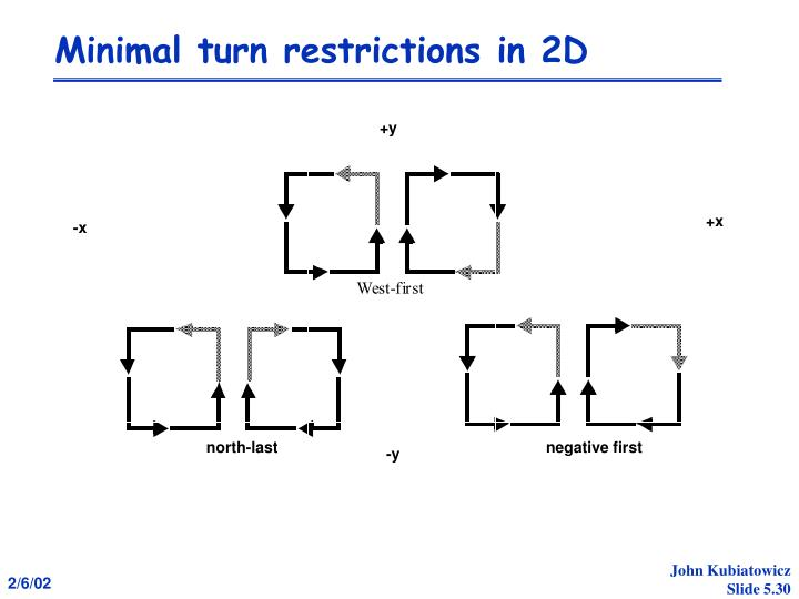 Minimal turn restrictions in 2D