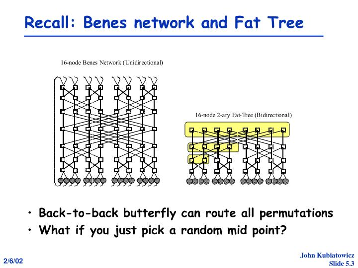 Recall benes network and fat tree