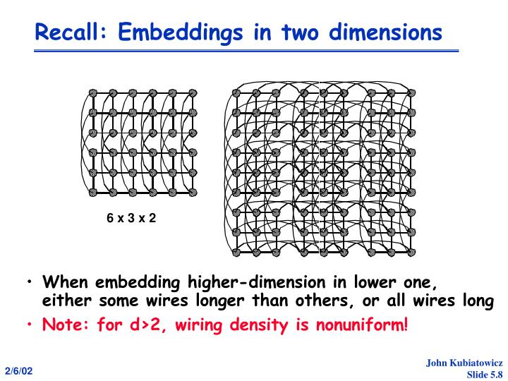 Recall: Embeddings in two dimensions