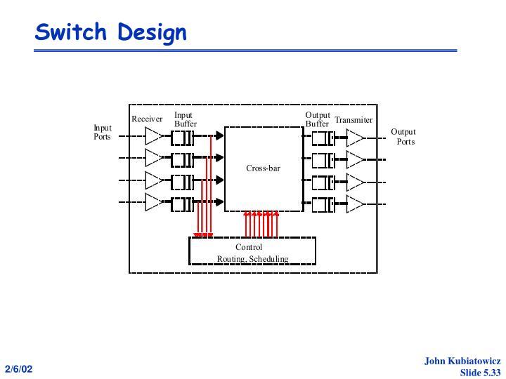 Switch Design