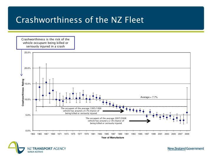 Crashworthiness of the NZ Fleet