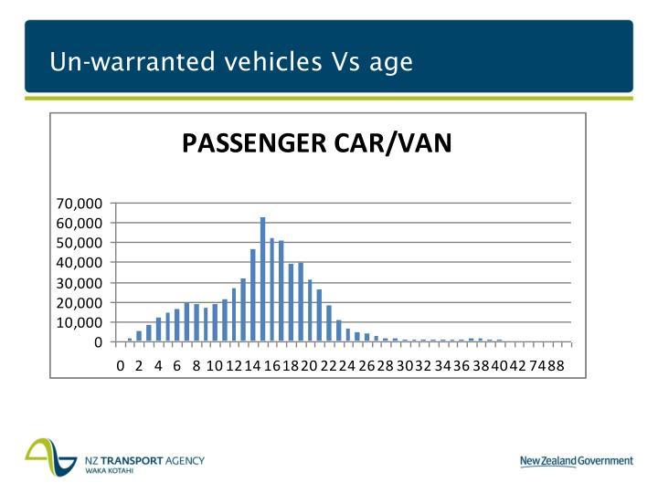 Un warranted vehicles vs age