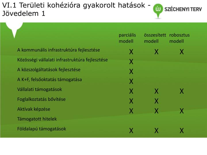 VI.1 Területi kohézióra gyakorolt hatások - Jövedelem 1