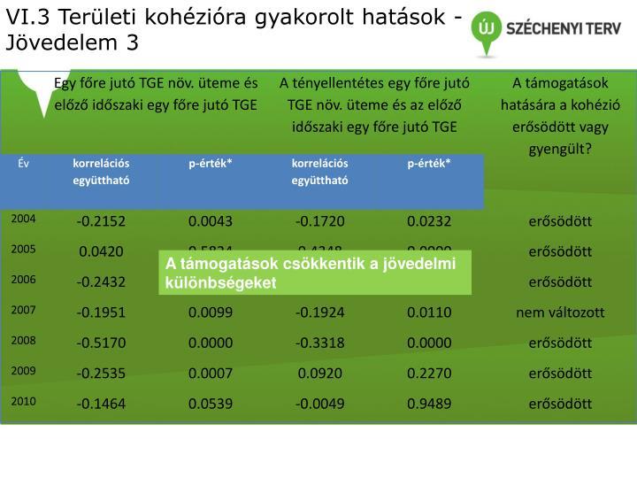 VI.3 Területi kohézióra gyakorolt hatások - Jövedelem 3