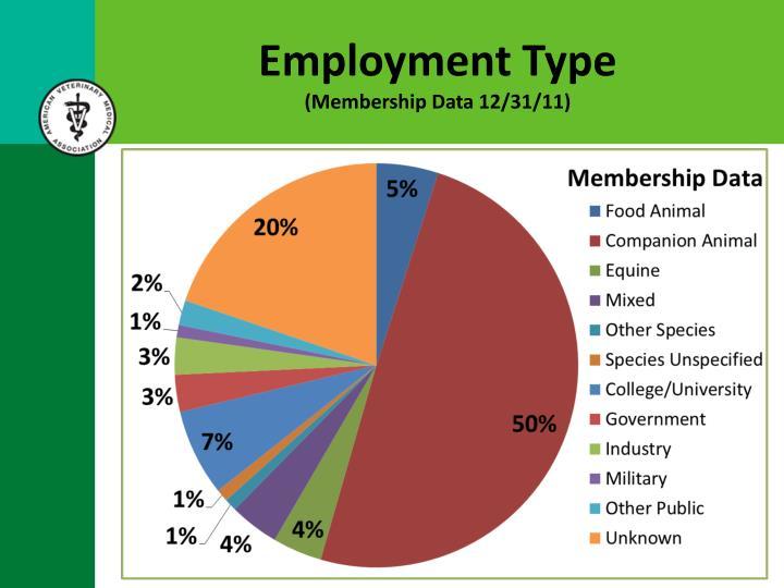 Employment Type