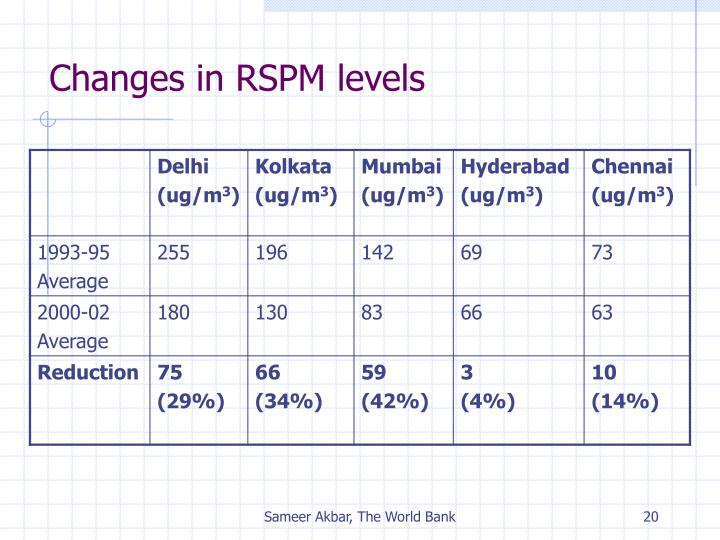 Changes in RSPM levels