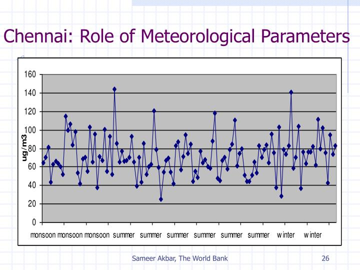 Chennai: Role of Meteorological Parameters