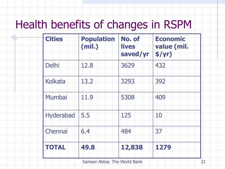 Health benefits of changes in RSPM