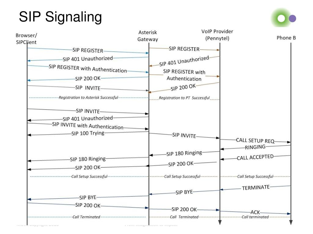 PPT - WebRTC Gateways Introduction PowerPoint Presentation