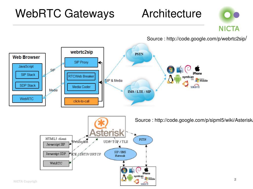 PPT - WebRTC Gateways Introduction PowerPoint Presentation - ID:3963924
