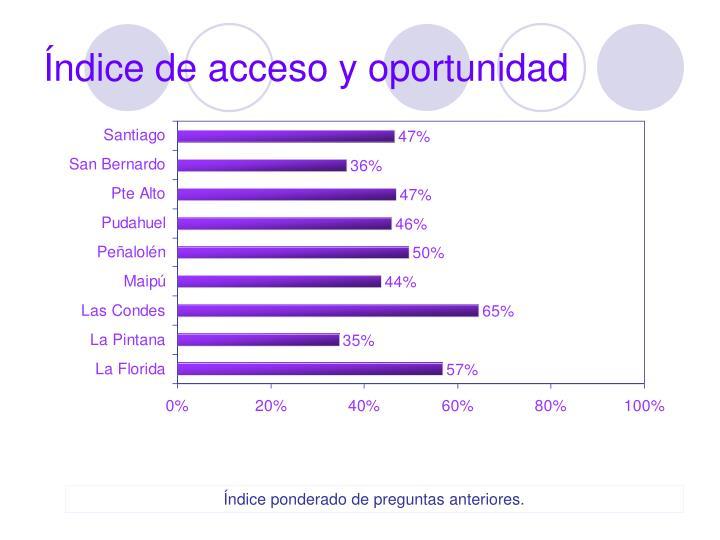 Índice de acceso y oportunidad