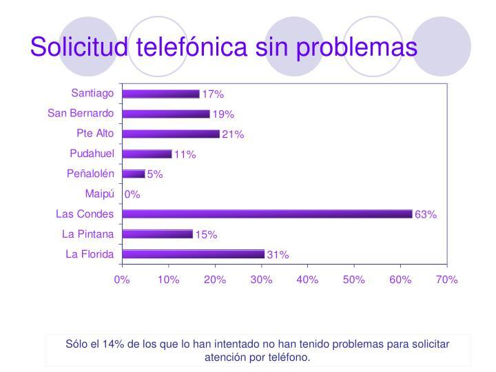 Solicitud telefónica sin problemas