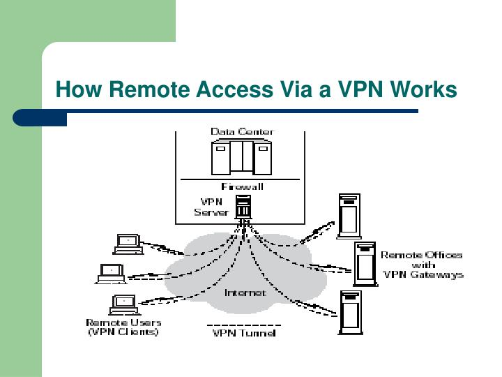 How Remote Access Via a VPN Works