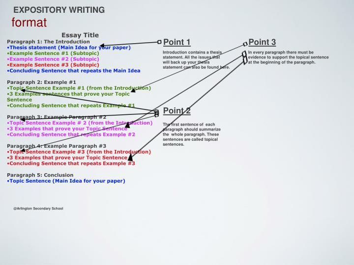 expository writing format