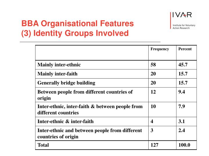 BBA Organisational Features