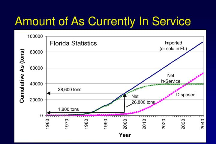 Amount of As Currently In Service