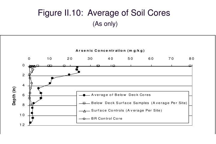 Figure II.10:  Average of Soil Cores