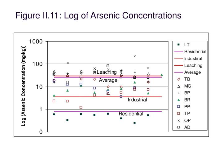 Figure II.11: Log of Arsenic Concentrations