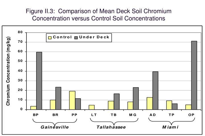 Figure II.3:  Comparison of Mean Deck Soil Chromium Concentration versus Control Soil Concentrations