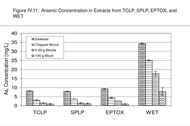 Figure IV.11:  Arsenic Concentration in Extracts from TCLP, SPLP, EPTOX, and WET