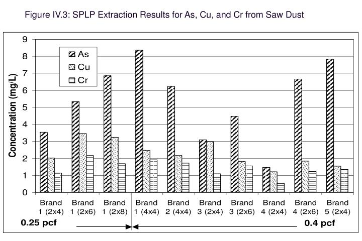 Figure IV.3: SPLP Extraction Results for As, Cu, and Cr from Saw Dust