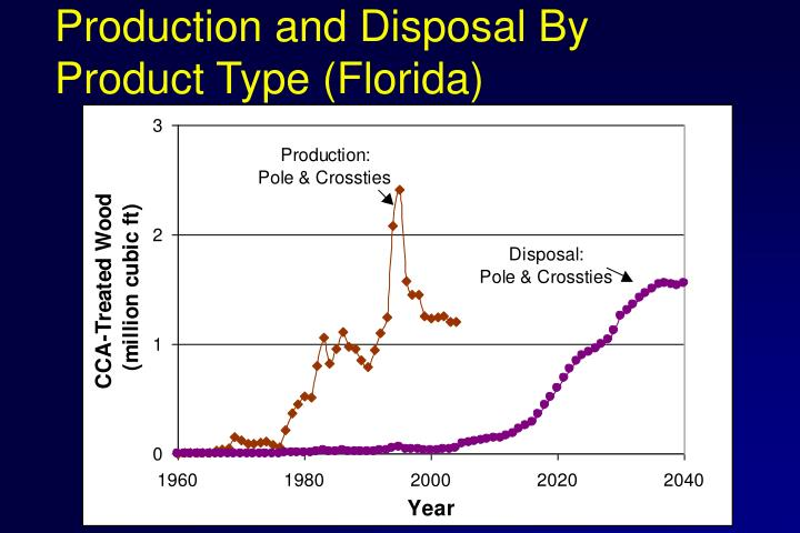 Production and Disposal By Product Type (Florida)
