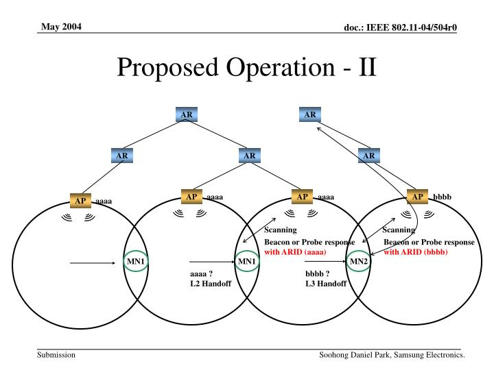 Proposed Operation - II