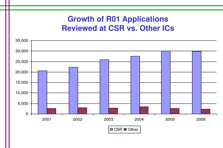Growth of R01 Applications              Reviewed at CSR vs. Other ICs