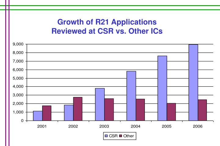 Growth of R21 Applications              Reviewed at CSR vs. Other ICs
