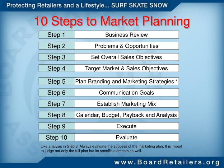 10 Steps to Market Planning