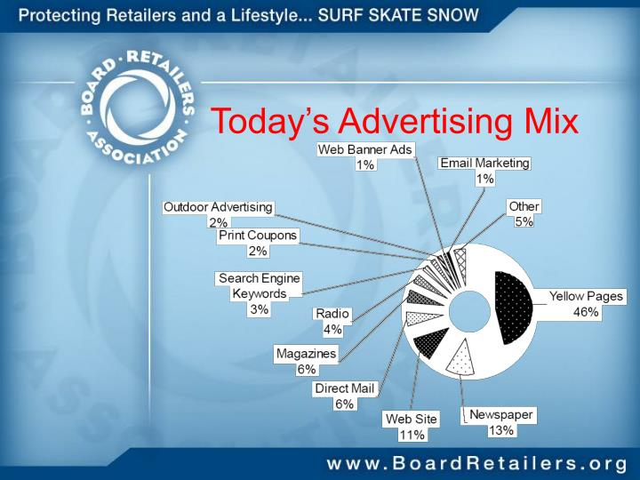 Today s advertising mix