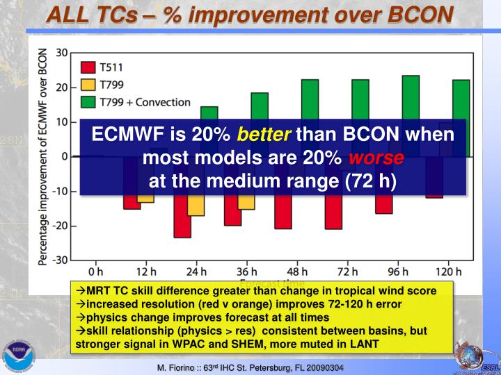 ALL TCs – % improvement over BCON
