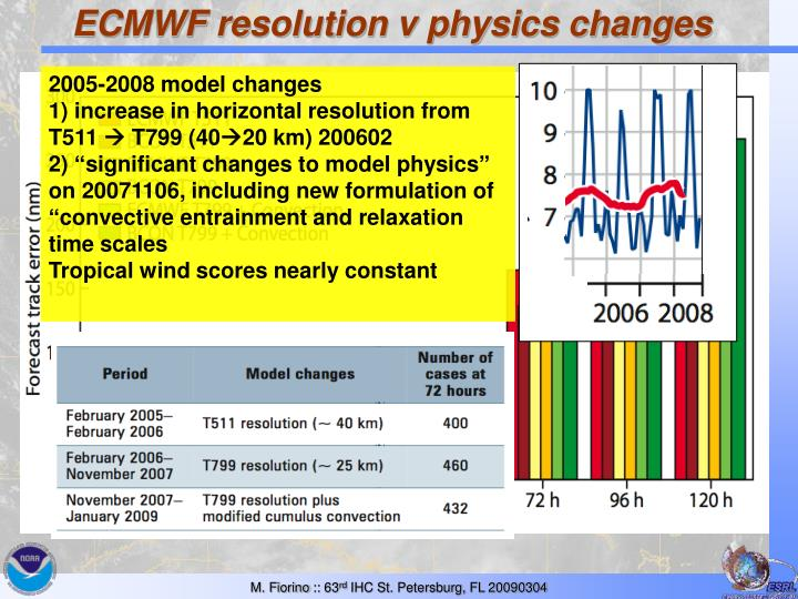ECMWF resolution v physics changes