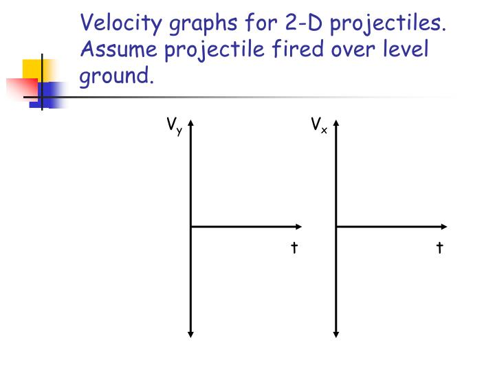 Velocity graphs for 2-D projectiles. Assume projectile fired over level ground.