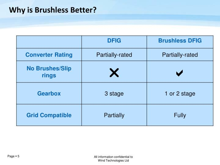 Why is Brushless Better?