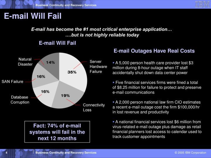 E-mail Will Fail