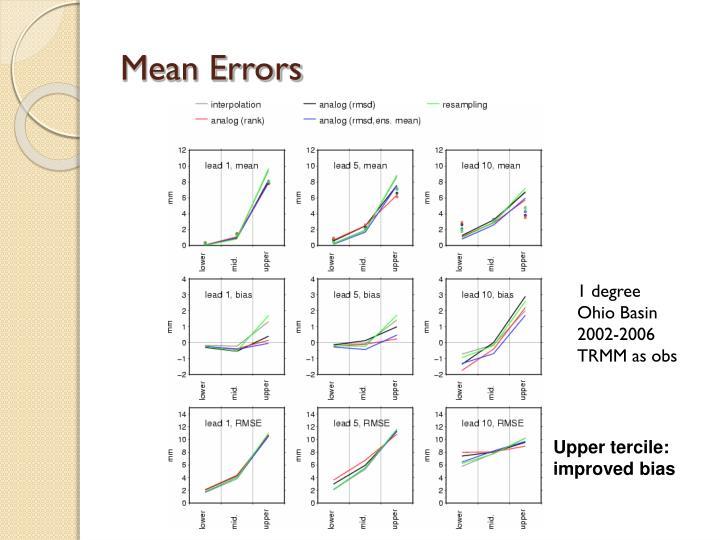 Mean Errors