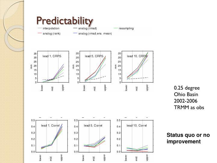 Predictability