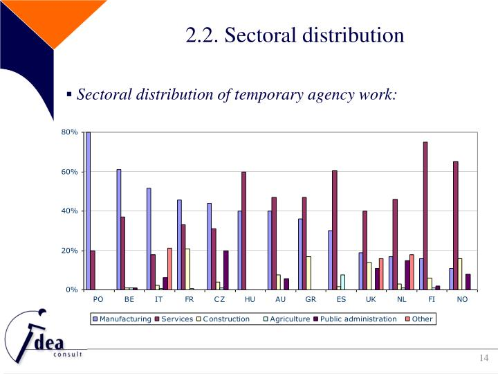 2.2. Sectoral distribution