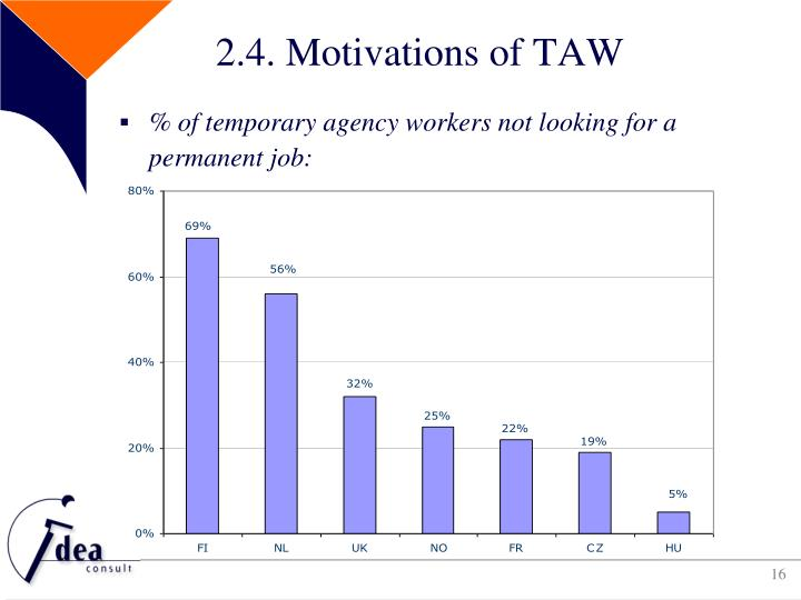 2.4. Motivations of TAW