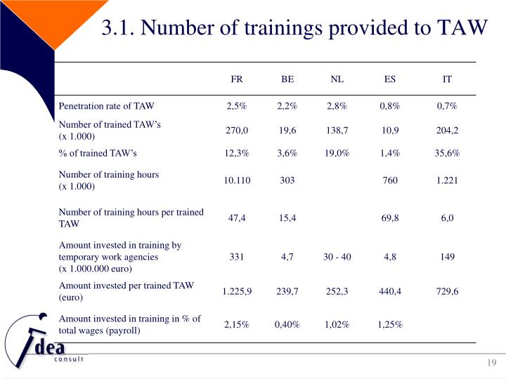 3.1. Number of trainings provided to TAW