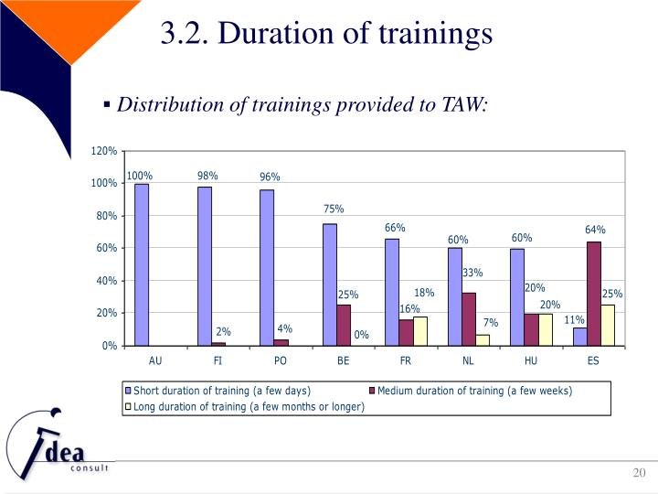 3.2. Duration of trainings