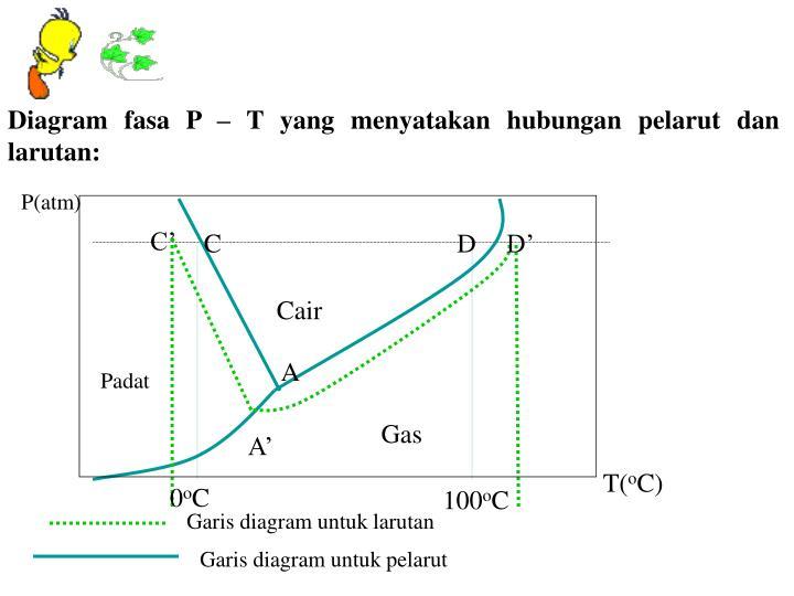 Diagram pt sifat koligatif larutan smartdraw diagrams bab 1 sifat koligatif larutan doc kls xii doents ccuart Images