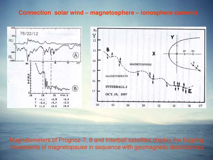 Connection  solar wind – magnetosphere – ionosphere currents